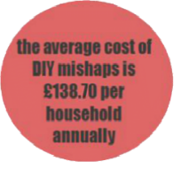 The average cost of DIY mishaps is £138.70 per household annually