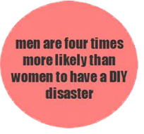 men are four times more likely than women to have a DIY disaster