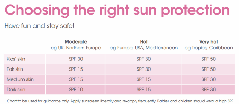Choosing the right sun protection